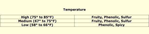 Temp chart wlp 570